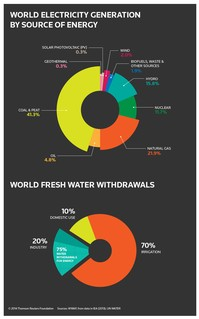 INFOGRAPHIC: Water and energy